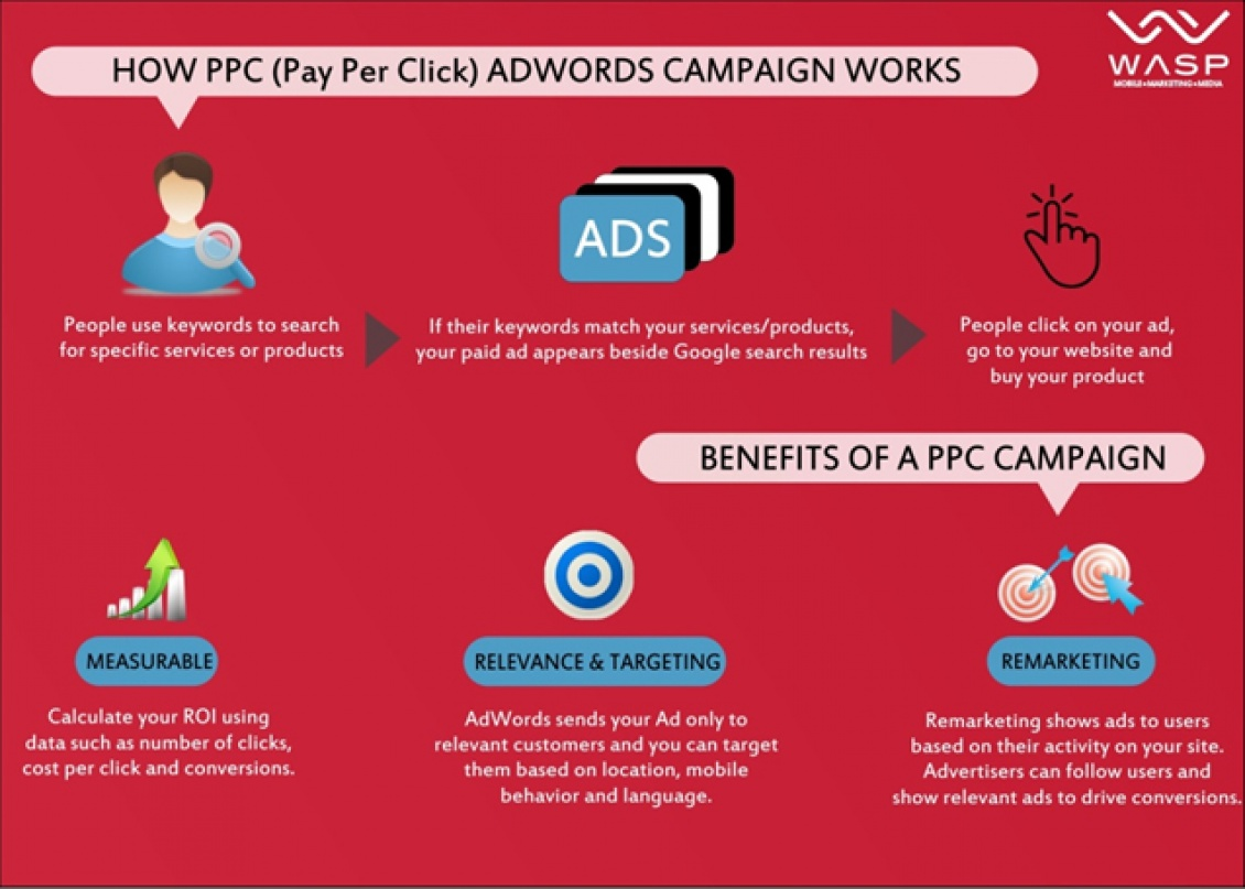 benefits of an adwords ppc campaign infographic